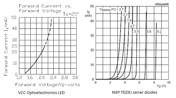 voltage regulation  zener diodes vs  leds  u00ab irq5 io
