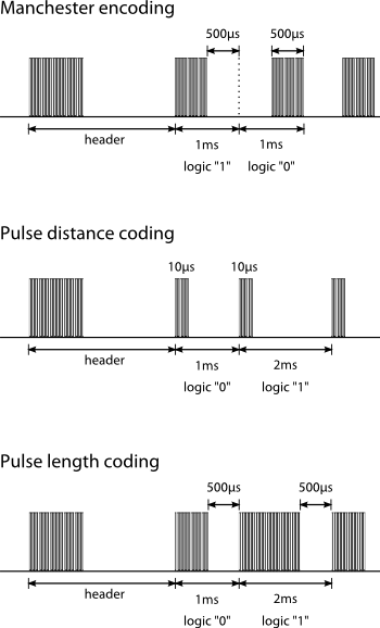 Illustration of IR data transmission protocols: manchester encoding, pulse distance coding and pulse length coding.