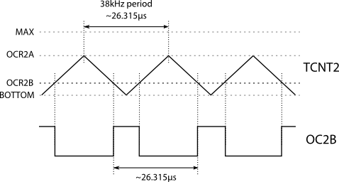 PWM waveform timings diagram