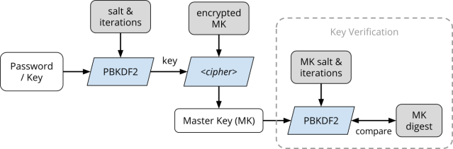 LUKS encryption flowchart