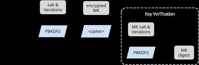 LUKS encryption flowchart