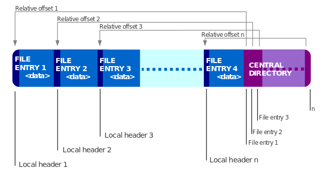 ZIP file layout