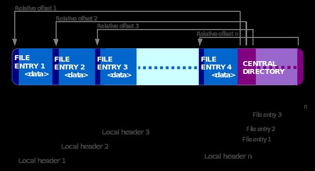 ZIP file layout