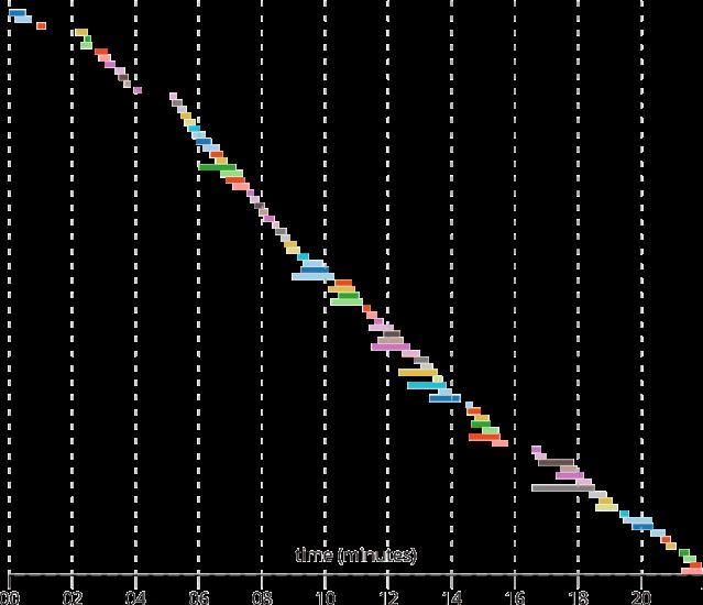 timeline chart of massflash