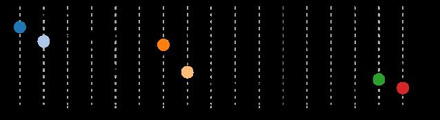 Seeedstudio Fusion PCB timeline