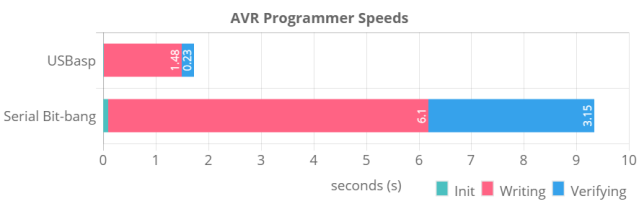 Graph of different AVR programmer speeds