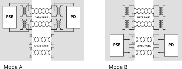 PoE mode A & B wiring diagram