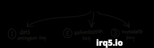 keys derived in Firefox Send