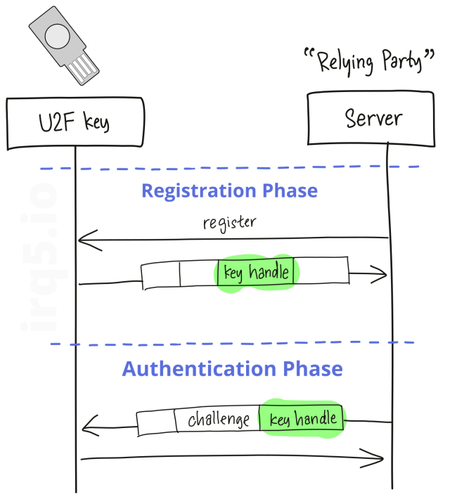 registration and authentication message exchange between a U2F device and a server, also known as the 'relying party'
